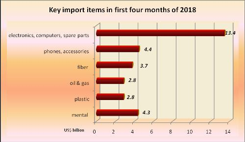 Vietnam's exports-imports figures in first four months of