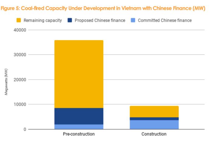 China funds multi-billion dollar coal power plant projects